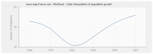Monthaut : Cubic interpolation of population growth