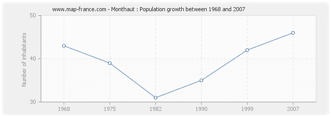 Population Monthaut
