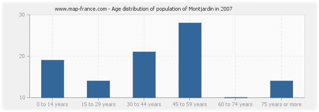Age distribution of population of Montjardin in 2007
