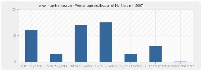 Women age distribution of Montjardin in 2007