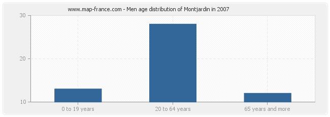 Men age distribution of Montjardin in 2007