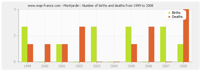Montjardin : Number of births and deaths from 1999 to 2008