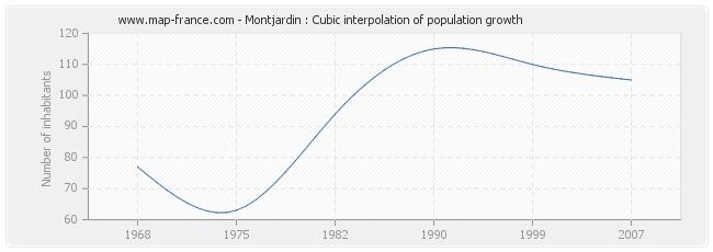 Montjardin : Cubic interpolation of population growth