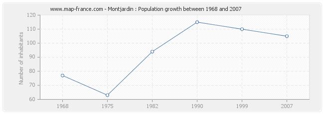 Population Montjardin