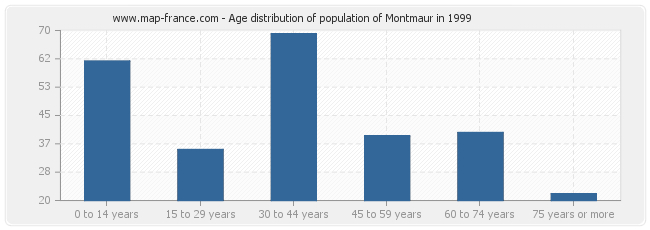 Age distribution of population of Montmaur in 1999