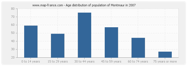 Age distribution of population of Montmaur in 2007