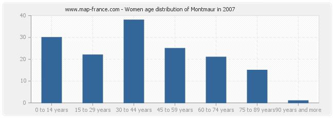 Women age distribution of Montmaur in 2007