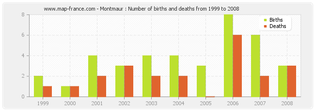 Montmaur : Number of births and deaths from 1999 to 2008