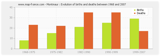 Montmaur : Evolution of births and deaths between 1968 and 2007