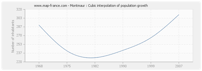 Montmaur : Cubic interpolation of population growth