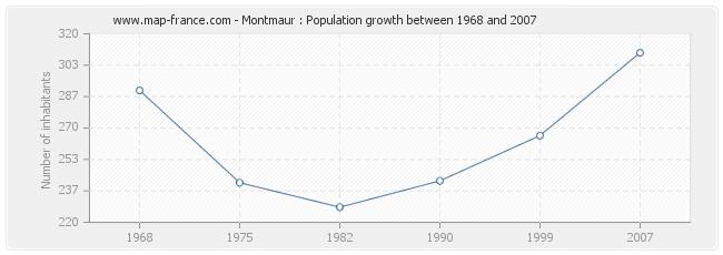 Population Montmaur