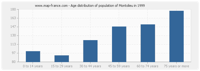 Age distribution of population of Montolieu in 1999