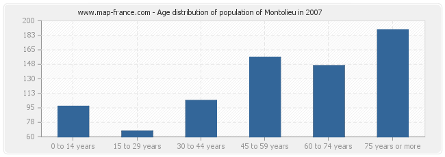Age distribution of population of Montolieu in 2007