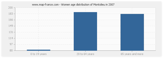 Women age distribution of Montolieu in 2007