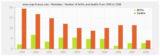 Montolieu : Number of births and deaths from 1999 to 2008