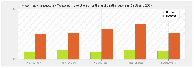 Montolieu : Evolution of births and deaths between 1968 and 2007