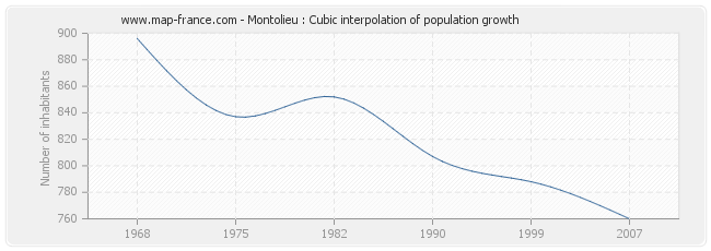 Montolieu : Cubic interpolation of population growth
