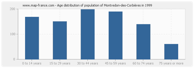 Age distribution of population of Montredon-des-Corbières in 1999