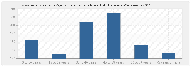 Age distribution of population of Montredon-des-Corbières in 2007