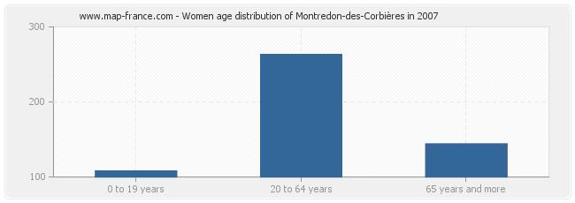 Women age distribution of Montredon-des-Corbières in 2007