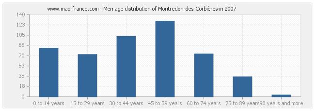 Men age distribution of Montredon-des-Corbières in 2007