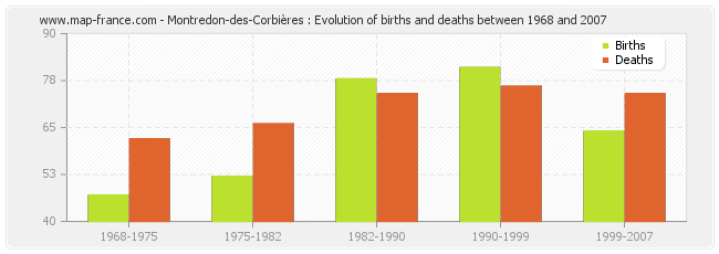 Montredon-des-Corbières : Evolution of births and deaths between 1968 and 2007