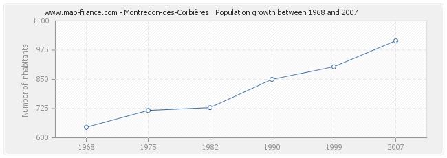 Population Montredon-des-Corbières