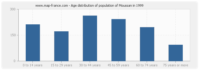 Age distribution of population of Moussan in 1999