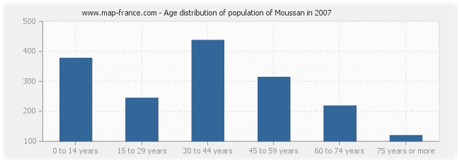 Age distribution of population of Moussan in 2007