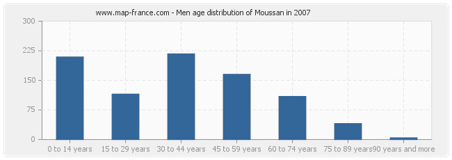 Men age distribution of Moussan in 2007