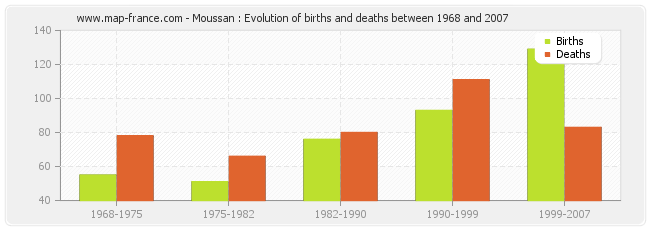 Moussan : Evolution of births and deaths between 1968 and 2007
