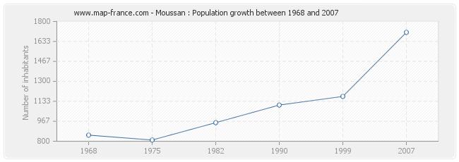 Population Moussan