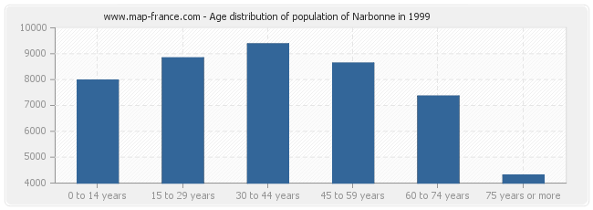 Age distribution of population of Narbonne in 1999