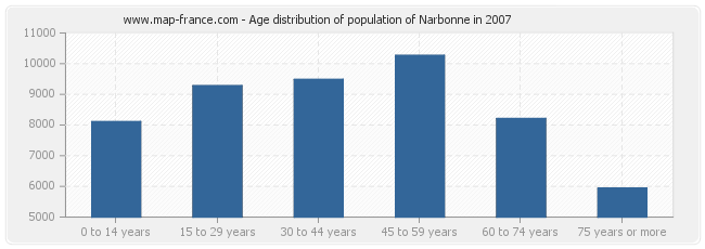 Age distribution of population of Narbonne in 2007