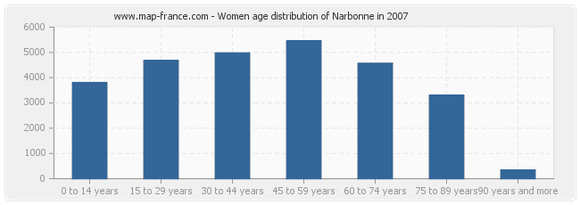 Women age distribution of Narbonne in 2007