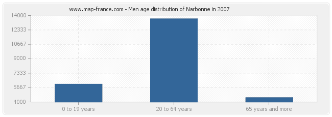Men age distribution of Narbonne in 2007