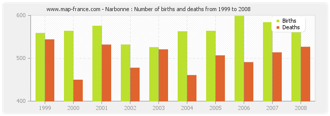 Narbonne : Number of births and deaths from 1999 to 2008