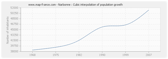 Narbonne : Cubic interpolation of population growth
