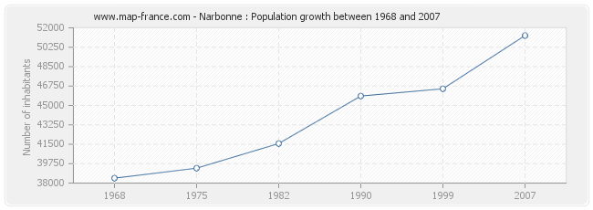 Population Narbonne