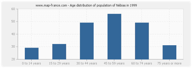 Age distribution of population of Nébias in 1999