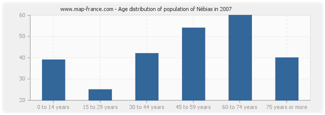 Age distribution of population of Nébias in 2007