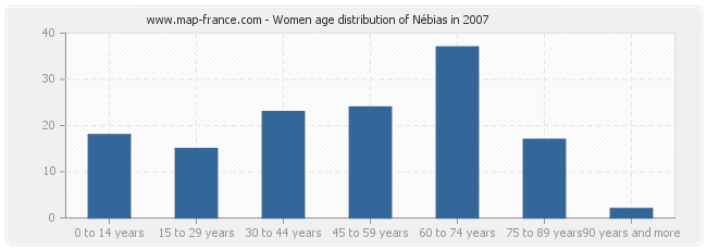 Women age distribution of Nébias in 2007
