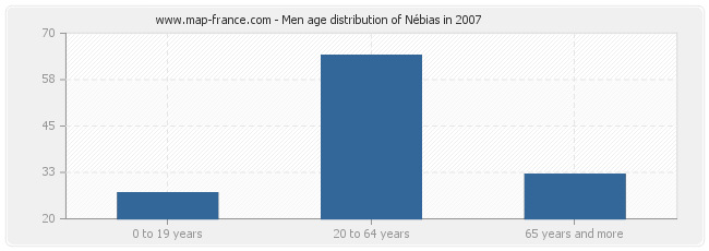 Men age distribution of Nébias in 2007