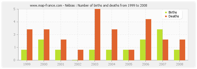 Nébias : Number of births and deaths from 1999 to 2008