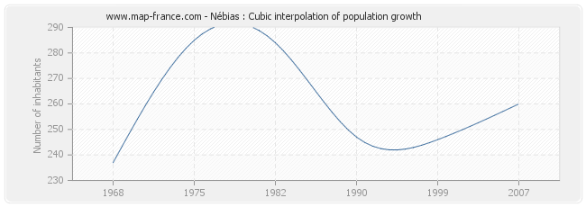 Nébias : Cubic interpolation of population growth