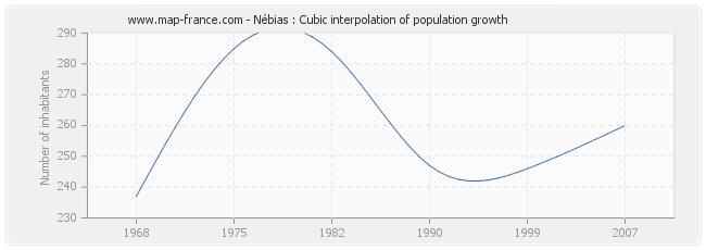 Nébias : Cubic interpolation of population growth