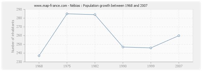 Population Nébias