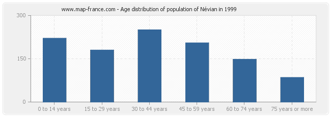 Age distribution of population of Névian in 1999