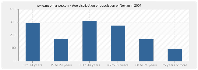Age distribution of population of Névian in 2007
