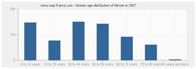 Women age distribution of Névian in 2007